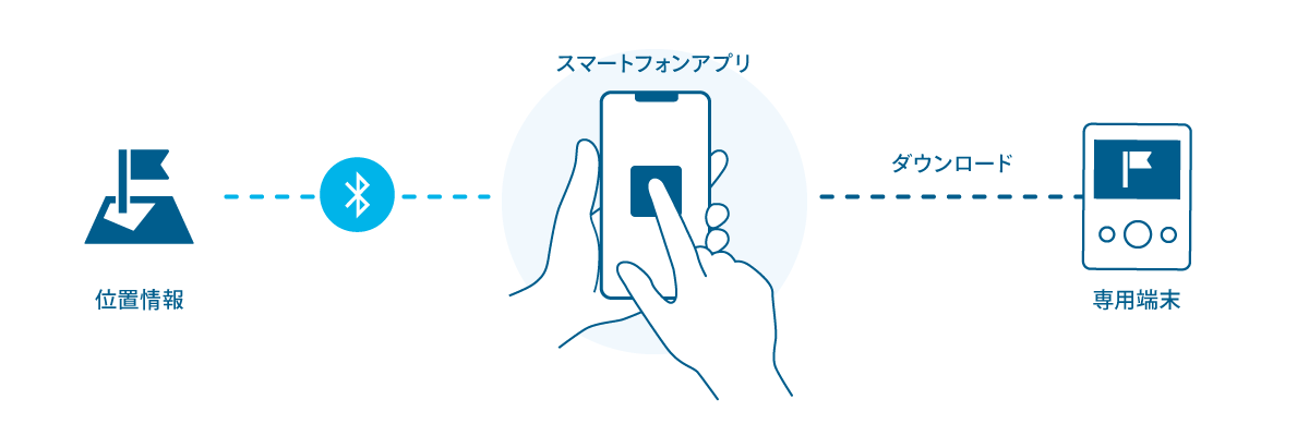 Before:位置情報-スマートフォンアプリ(一部ユーザーの操作が必要)-専用端末